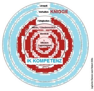 Intl. Knigge vs Interkulturelel Kompetenz by psds